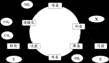 高三-化学-化学反应原理